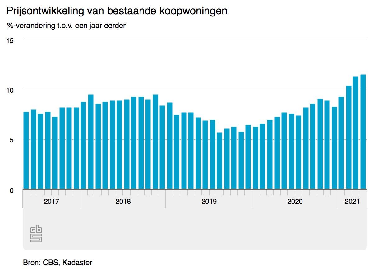 Hoogste prijsstijging koopwoningen in bijna 20 jaar